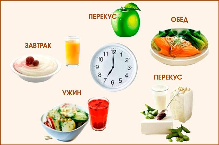 Суточный прием пищи при диете