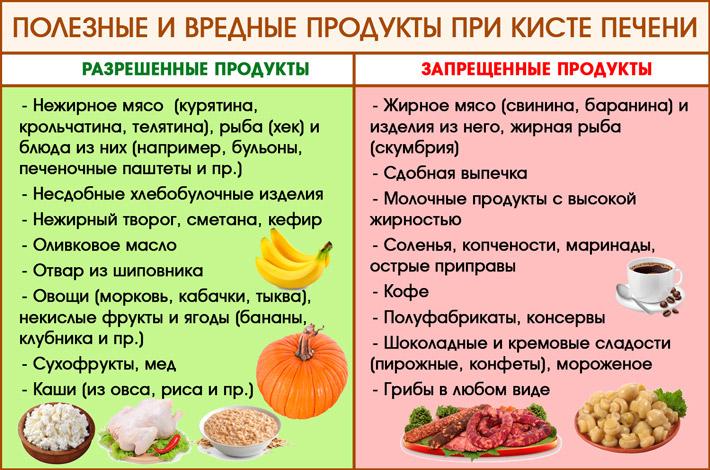 Диета при кисте в печени