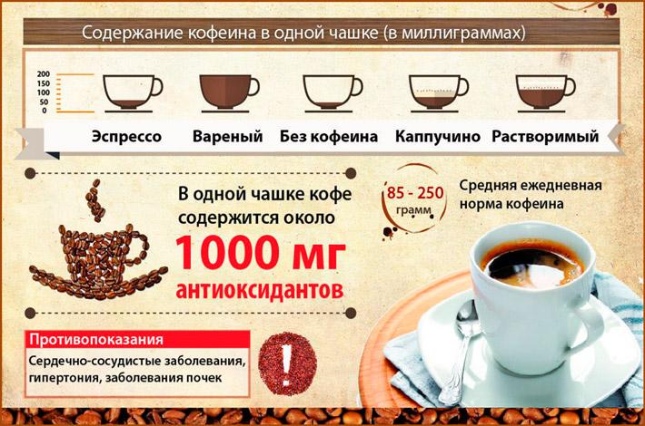 Сколько в кофе кофеина