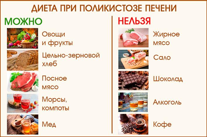 Правильное питание при кистах в печени