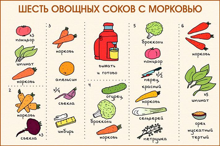 Соки с морковью