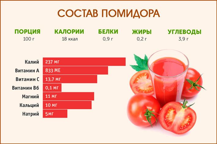 Свойства помидора