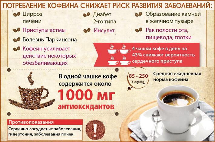 Когда кофе полезен