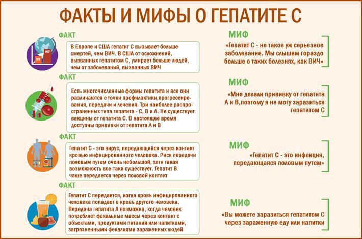 Гепатит C. Мифы и реальность