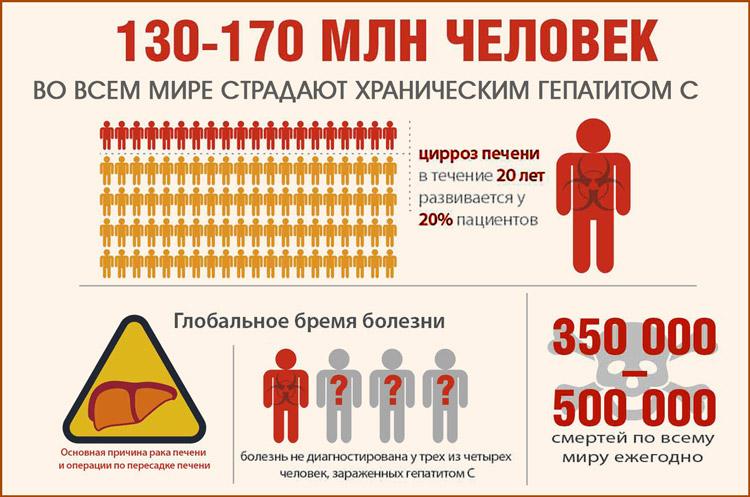 Заболевание вирусом гепатита С в мире