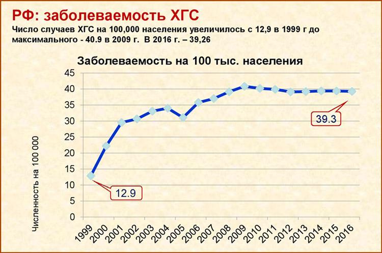 Заболеваемость гепатитом С в России