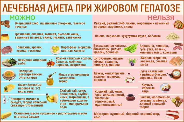 Диета при жировом гепатозе печени
