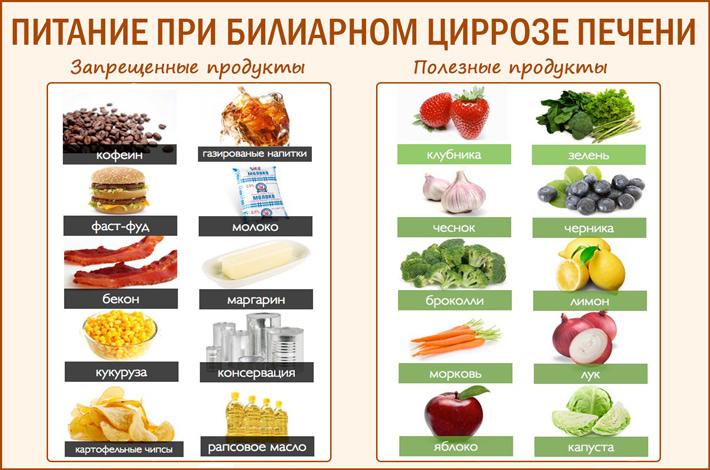 Особенности питания при билиарном циррозе печени
