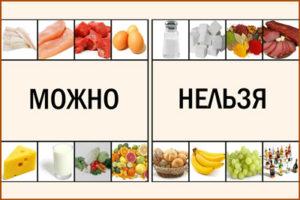 Продукты запрещенные на диете