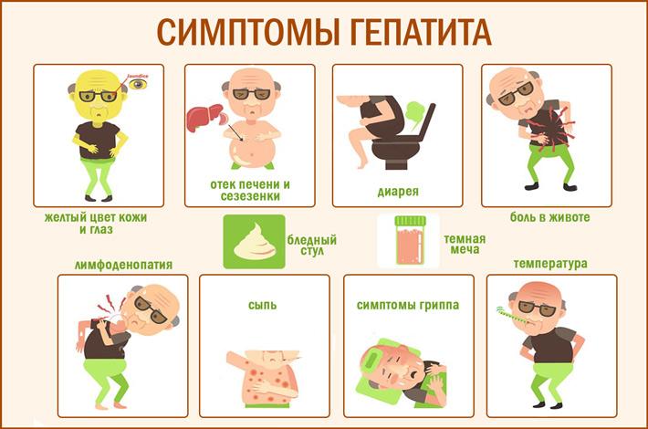Cимптомы гепатита