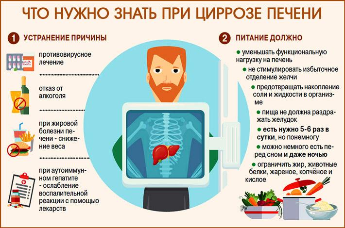 Действия при циррозе печени
