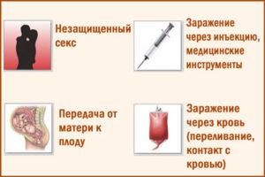 Как передается гепатит С, способы заражения