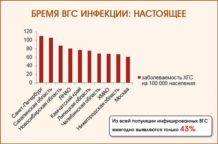 Распространение гепатита С в России