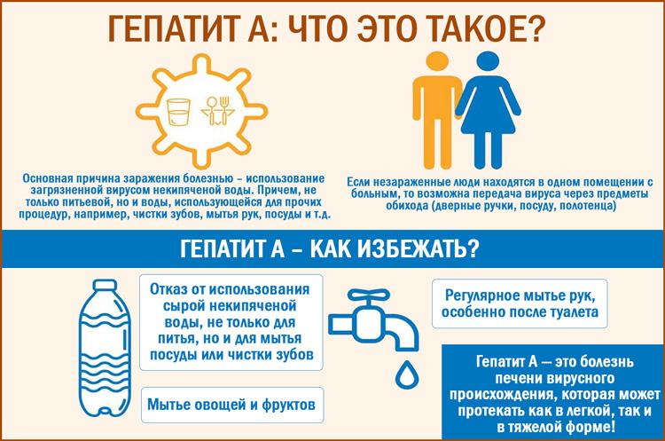 Гепатит А (болезнь Боткина)