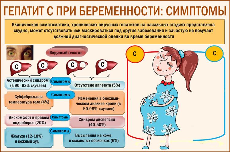 Симптомы при гепатите C при беременности