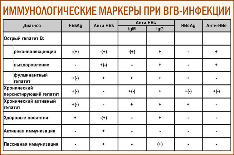 Вирусный гепатит В. Маркёры