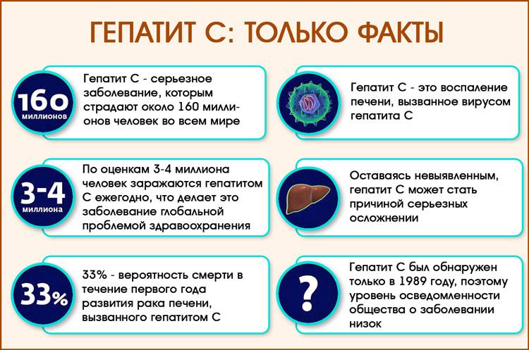 Факты о гепатите С