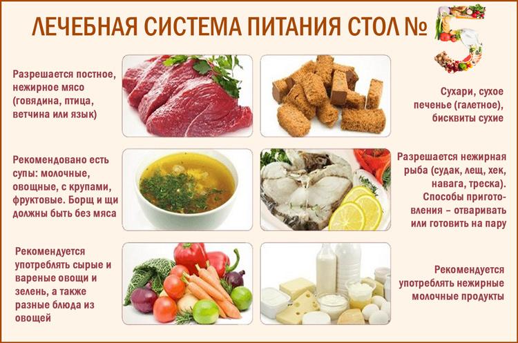 Лечебная система питания стол №5