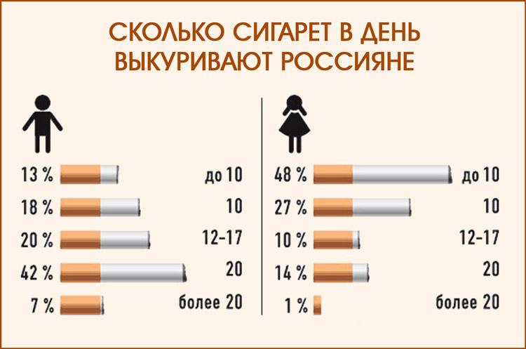 Сколько курят россияне