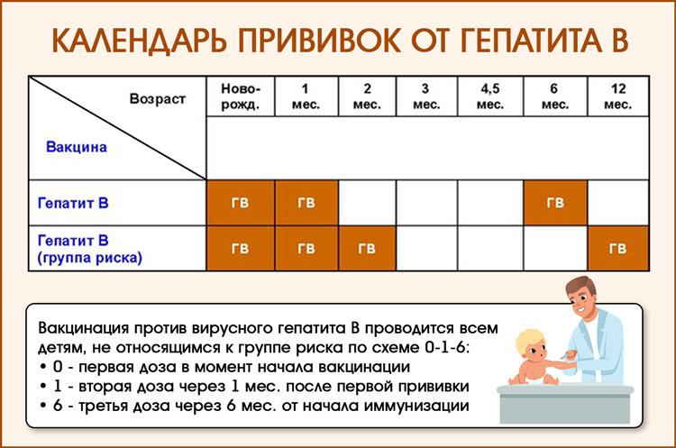 Календарь прививок детям от гепатита В