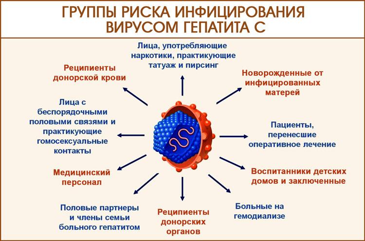 Группы риска инфицирования вирусом гепатита С