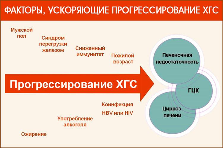 Что ускоряет прогрессирование гепатита С