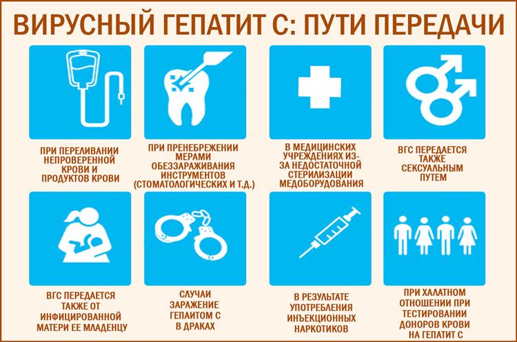 Вирусные гепатиты: пути заражения